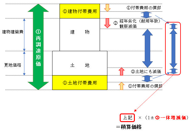 原価法鑑定評価基準イメージ