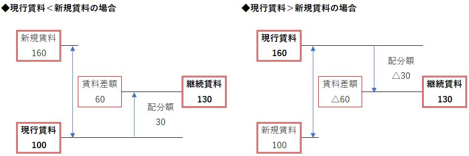 差額配分法の構造
